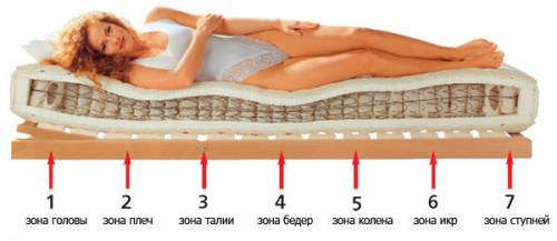 Ортопедический матрац