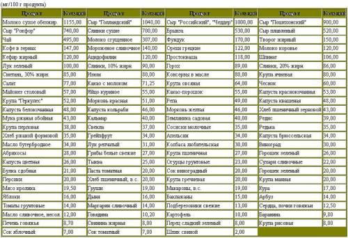 Содержание кальция в некоторых продуктах