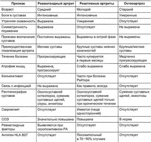 Дифференциальная диагностика РА