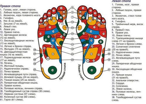 Массажные точки на ступнях