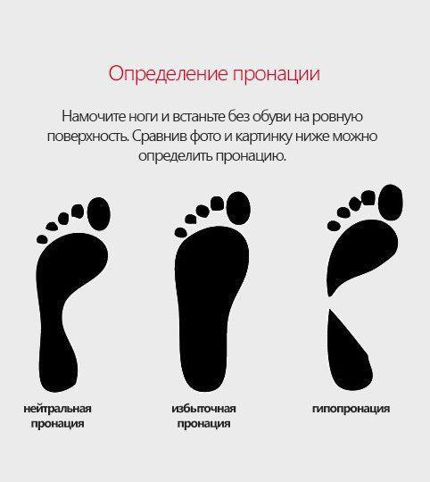 Определение пронации