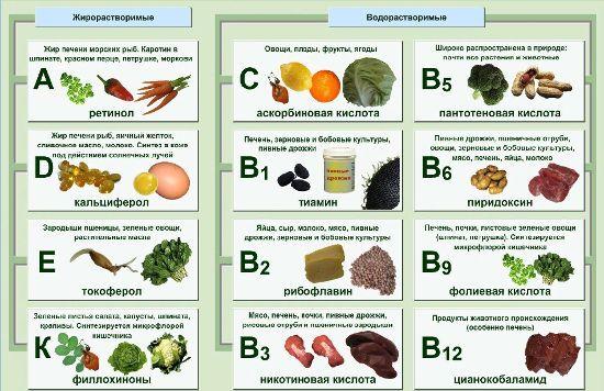 Витамины в разных продуктах